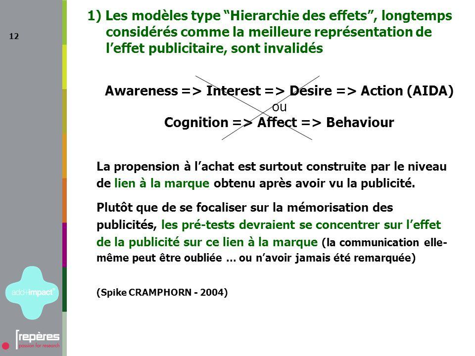 12 1) Les modèles type Hierarchie des effets, longtemps considérés comme la meilleure représentation de leffet publicitaire, sont invalidés Awareness => Interest => Desire => Action (AIDA) ou Cognition => Affect => Behaviour La propension à lachat est surtout construite par le niveau de lien à la marque obtenu après avoir vu la publicité.