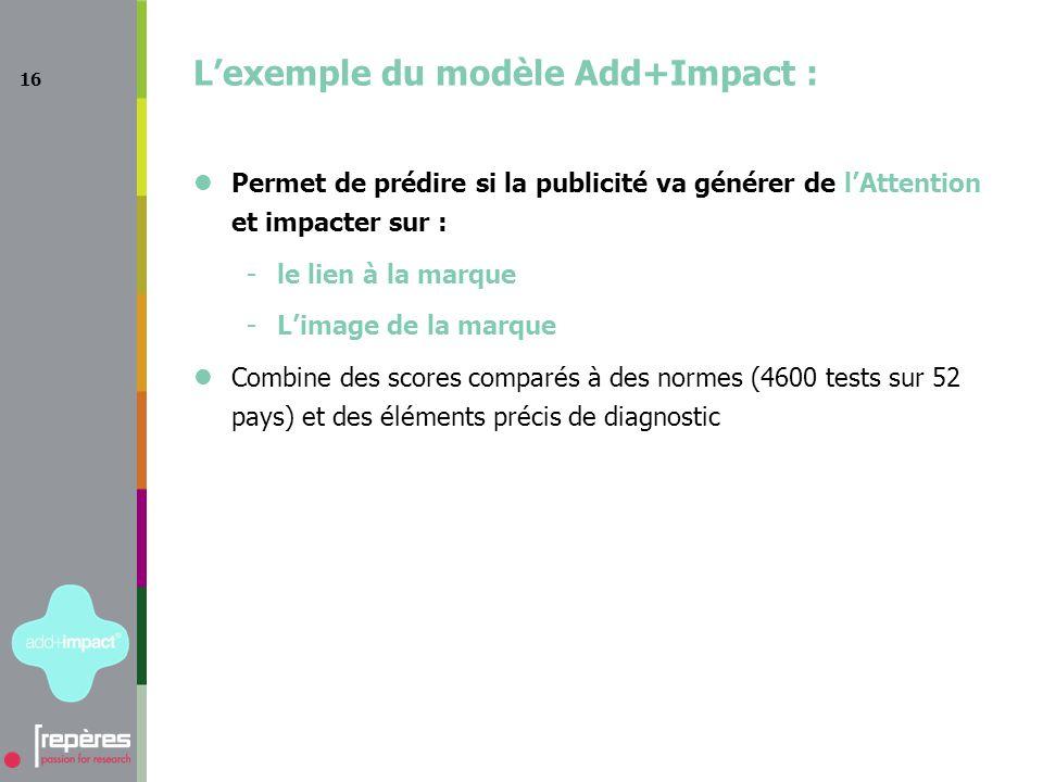 16 Lexemple du modèle Add+Impact : Permet de prédire si la publicité va générer de lAttention et impacter sur : - le lien à la marque - Limage de la marque Combine des scores comparés à des normes (4600 tests sur 52 pays) et des éléments précis de diagnostic