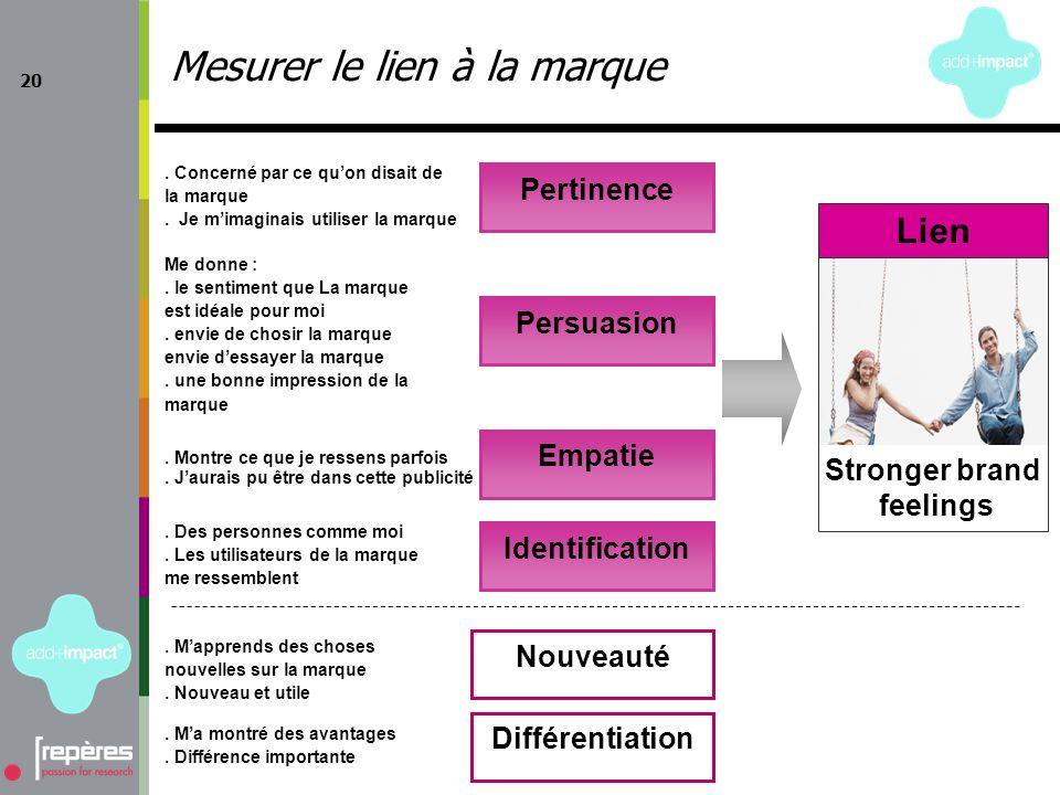 20 Mesurer le lien à la marque Pertinence Persuasion Empatie Identification Nouveauté Différentiation Lien Stronger brand feelings.