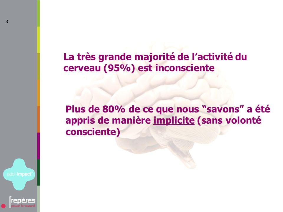 3 La très grande majorité de lactivité du cerveau (95%) est inconsciente Plus de 80% de ce que nous savons a été appris de manière implicite (sans volonté consciente)
