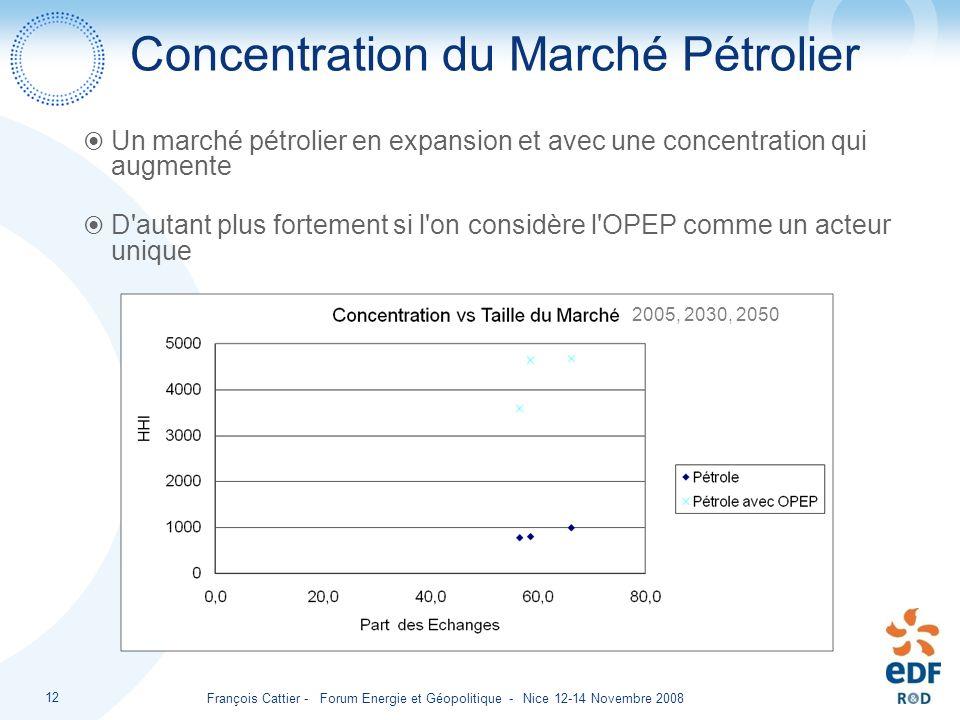 François Cattier - Forum Energie et Géopolitique - Nice 12-14 Novembre 2008 12 Concentration du Marché Pétrolier Un marché pétrolier en expansion et a