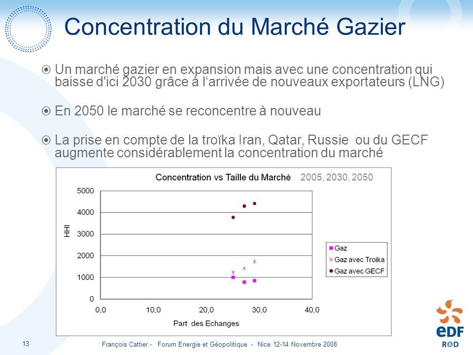 François Cattier - Forum Energie et Géopolitique - Nice 12-14 Novembre 2008 13 Concentration du Marché Gazier Un marché gazier en expansion mais avec