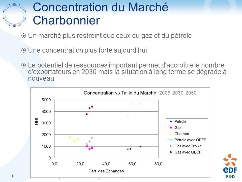François Cattier - Forum Energie et Géopolitique - Nice 12-14 Novembre 2008 14 Concentration du Marché Charbonnier Un marché plus restreint que ceux d