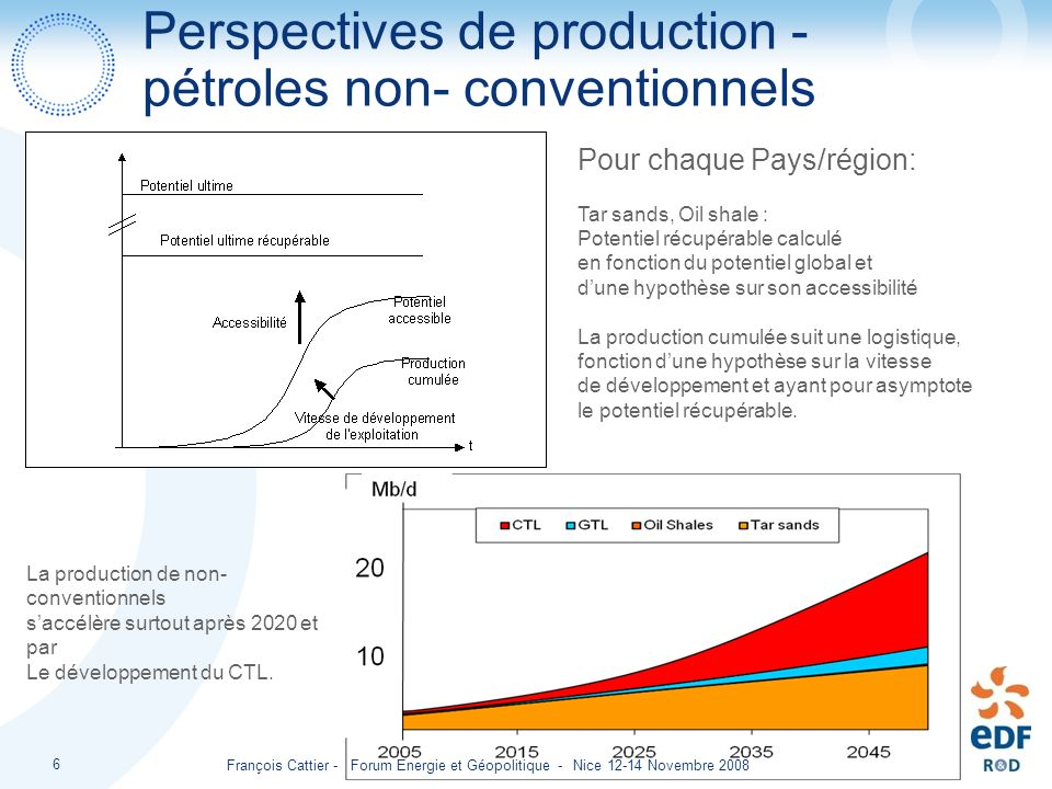 François Cattier - Forum Energie et Géopolitique - Nice 12-14 Novembre 2008 6 Perspectives de production - pétroles non- conventionnels Pour chaque Pa