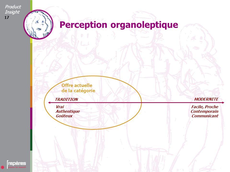 17 Perception organoleptique TRADITION MODERNITE Vrai Authentique Goûteux Facile, Proche Contemporain Communicant Offre actuelle de la catégorie Product Insight