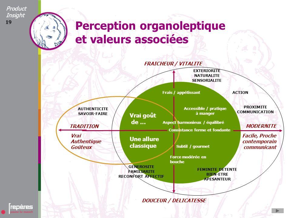 19 Perception organoleptique et valeurs associées TRADITION MODERNITE Vrai Authentique Goûteux Facile, Proche contemporain communicant Vrai goût de …
