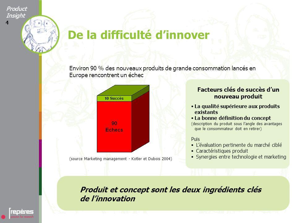4 Environ 90 % des nouveaux produits de grande consommation lancés en Europe rencontrent un échec Produit et concept sont les deux ingrédients clés de