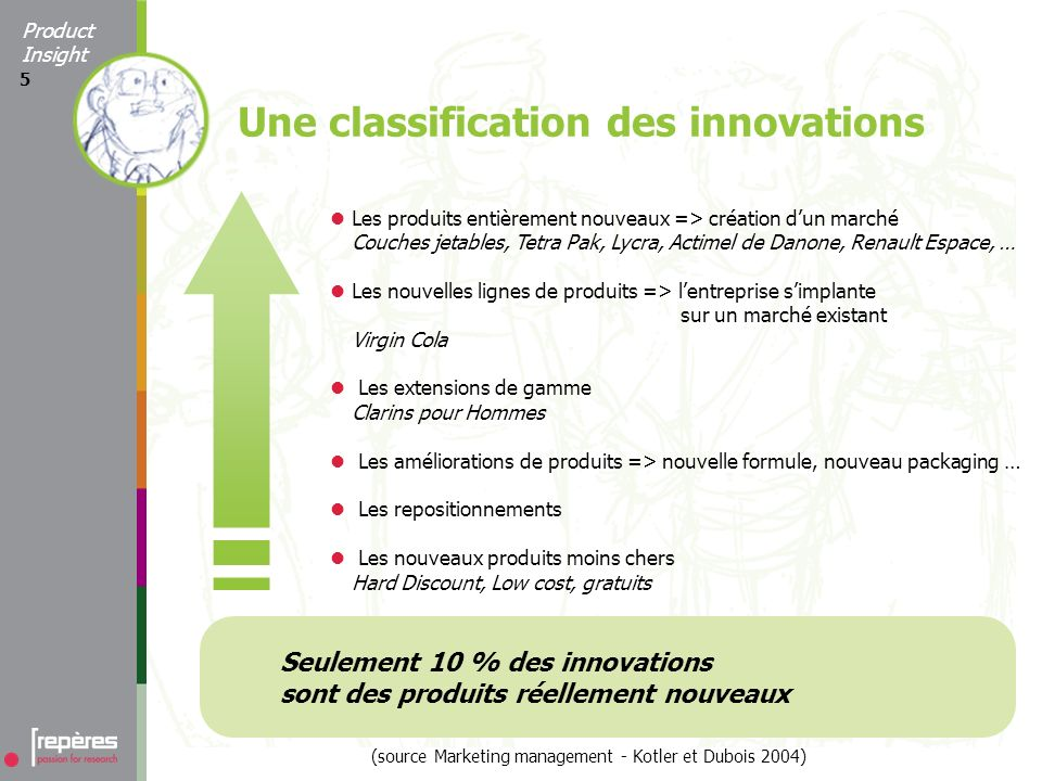5 Seulement 10 % des innovations sont des produits réellement nouveaux (source Marketing management - Kotler et Dubois 2004) Une classification des in