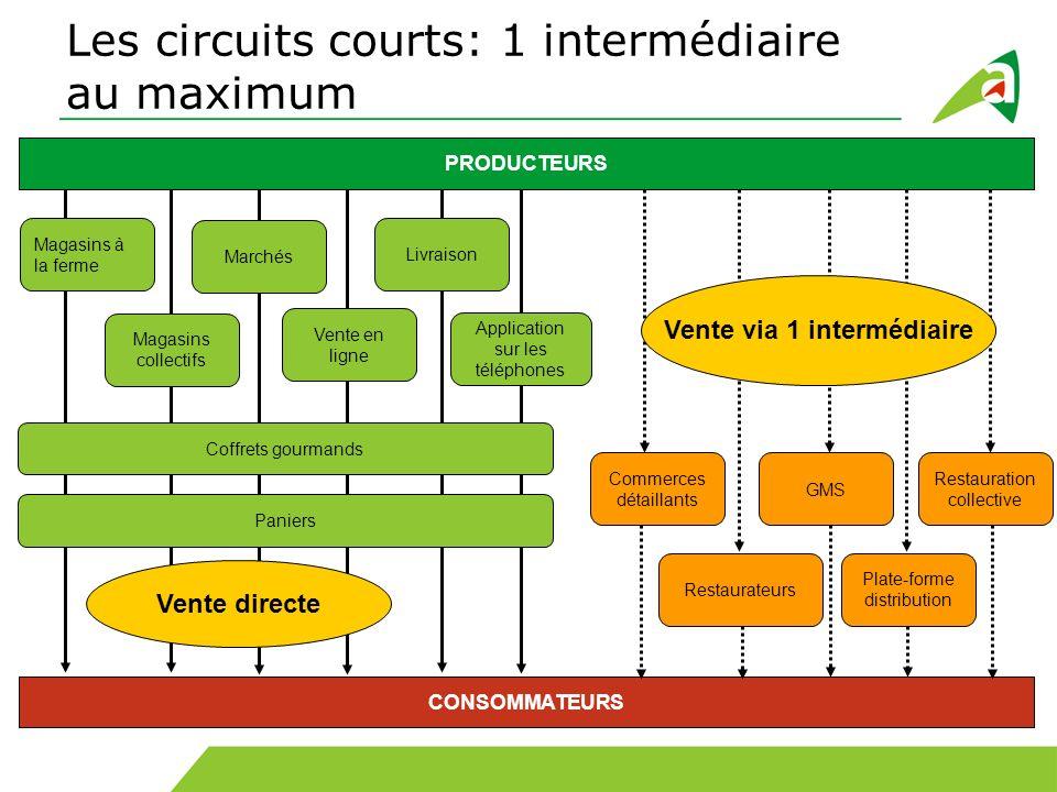 8 Que représentent les circuits courts en France .