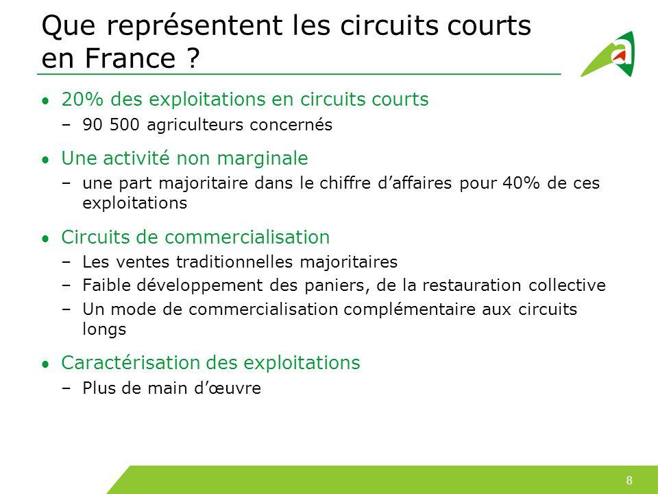 Source : SSP – Agreste – RGA 2010 - résultats provisoires Que représentent les circuits courts en France ?