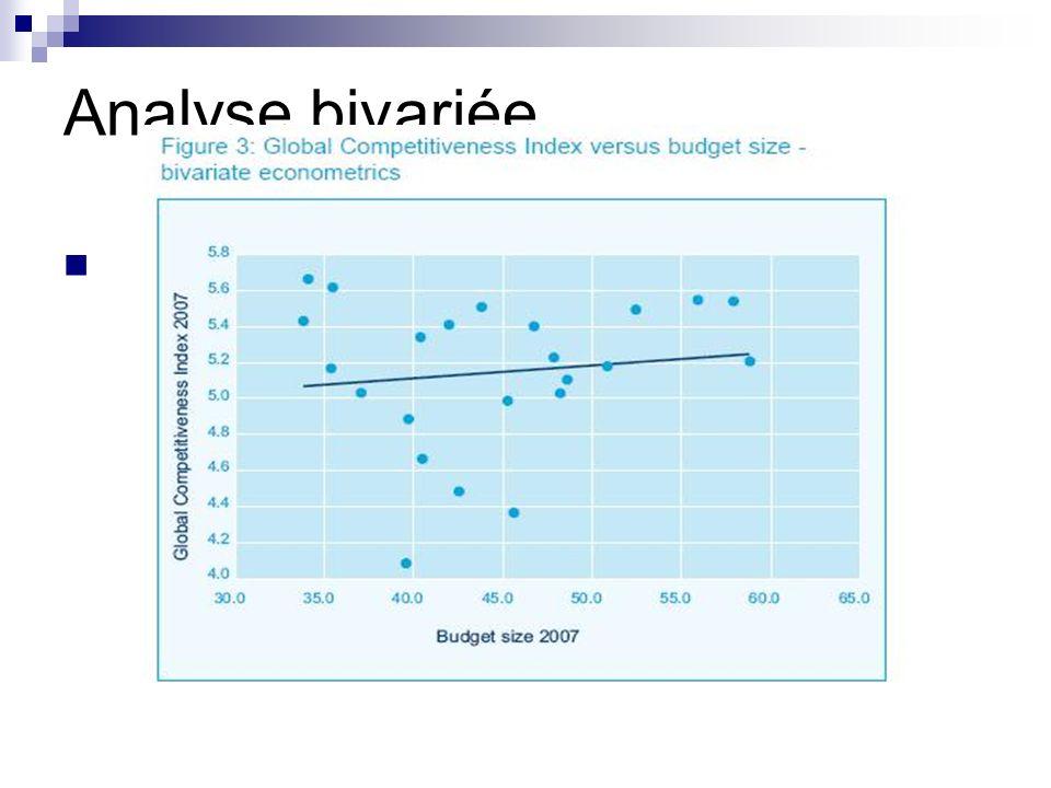 Analyse bivariée