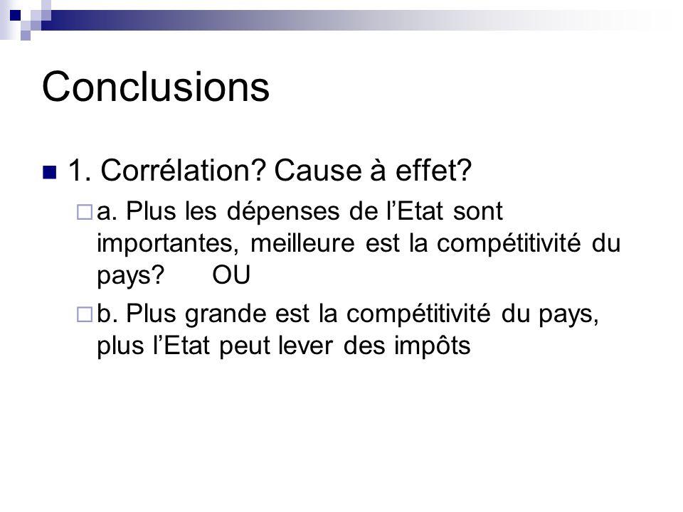 Conclusions 1. Corrélation? Cause à effet? a. Plus les dépenses de lEtat sont importantes, meilleure est la compétitivité du pays? OU b. Plus grande e
