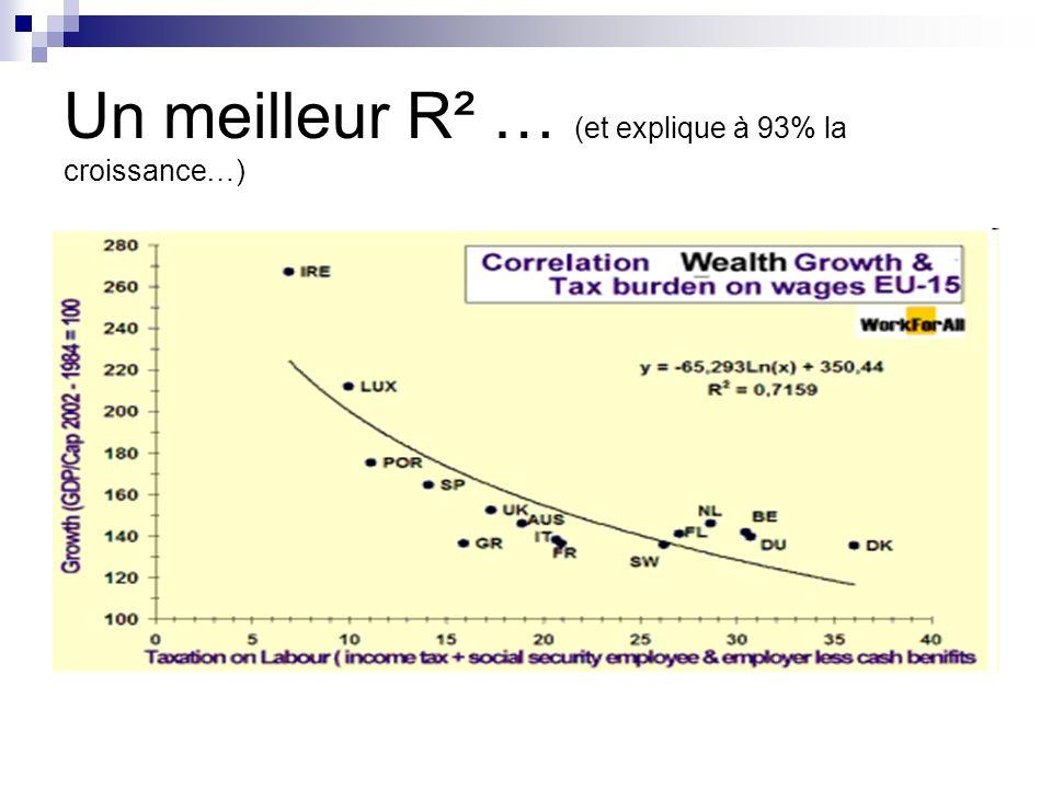 Un meilleur R² … (et explique à 93% la croissance…)