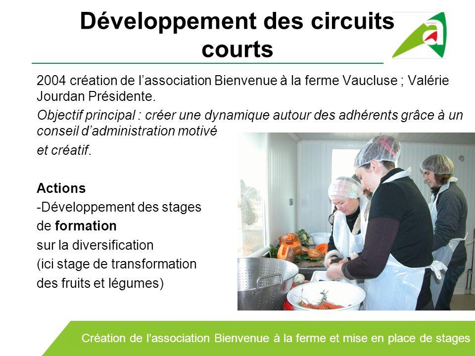 Développement des circuits courts 2004 création de lassociation Bienvenue à la ferme Vaucluse ; Valérie Jourdan Présidente. Objectif principal : créer