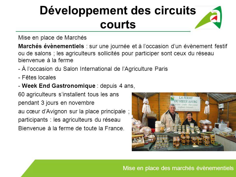 Développement des circuits courts Mise en place de Marchés Marchés évènementiels : sur une journée et à loccasion dun évènement festif ou de salons ;