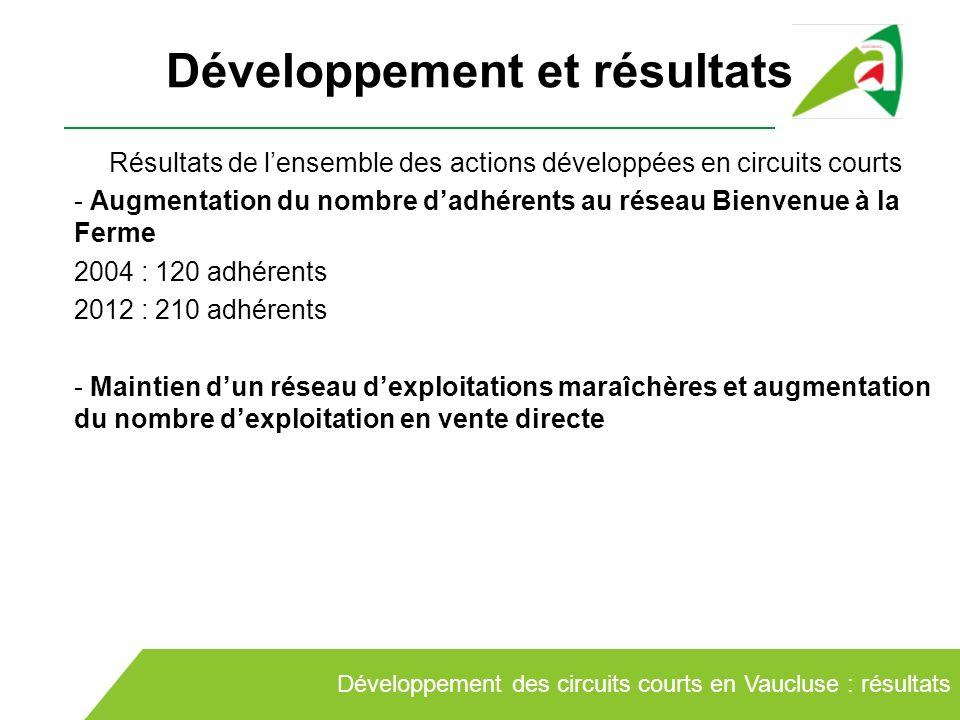 Développement et résultats Résultats de lensemble des actions développées en circuits courts - Augmentation du nombre dadhérents au réseau Bienvenue à