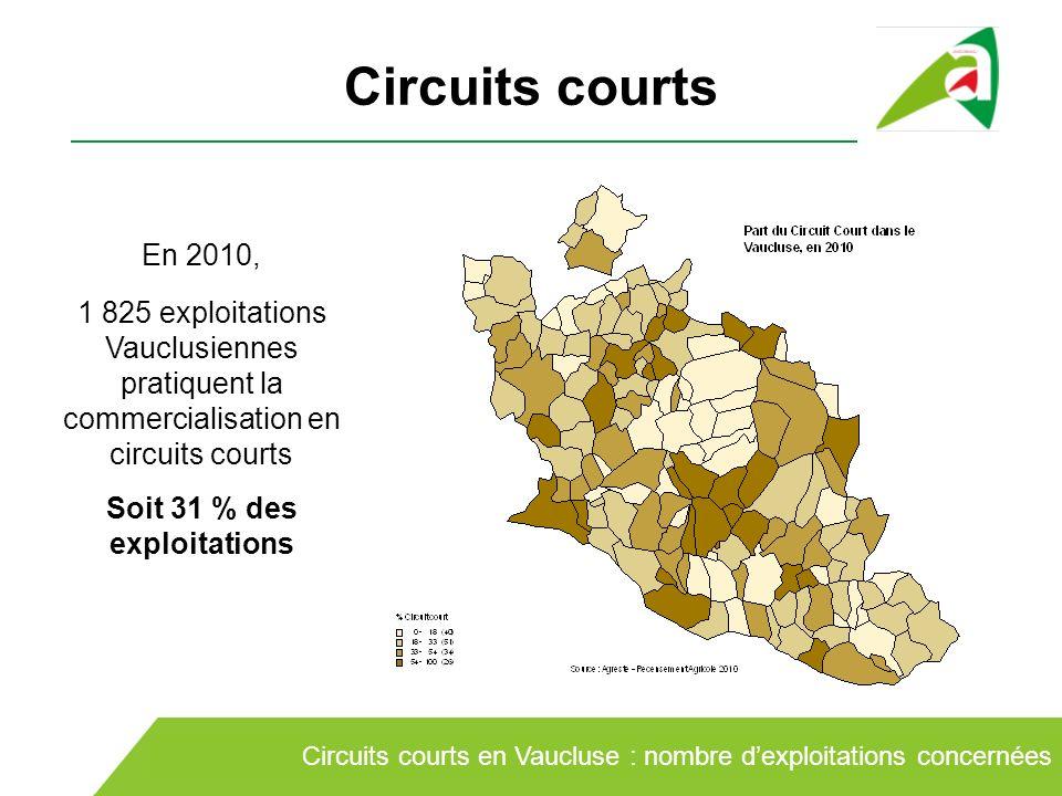 Circuits courts En 2010, 1 825 exploitations Vauclusiennes pratiquent la commercialisation en circuits courts Soit 31 % des exploitations Circuits cou