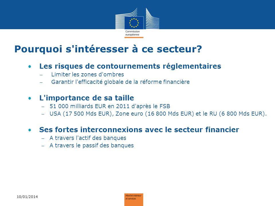 L évolution depuis 2002 (G20 et Zone Euro) 10/01/2014 Source : FSB Novembre 2012