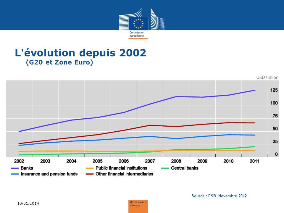 L évolution relative depuis 2002 (G20 et Zone Euro) 10/01/2014 Source : FSB Novembre 2012