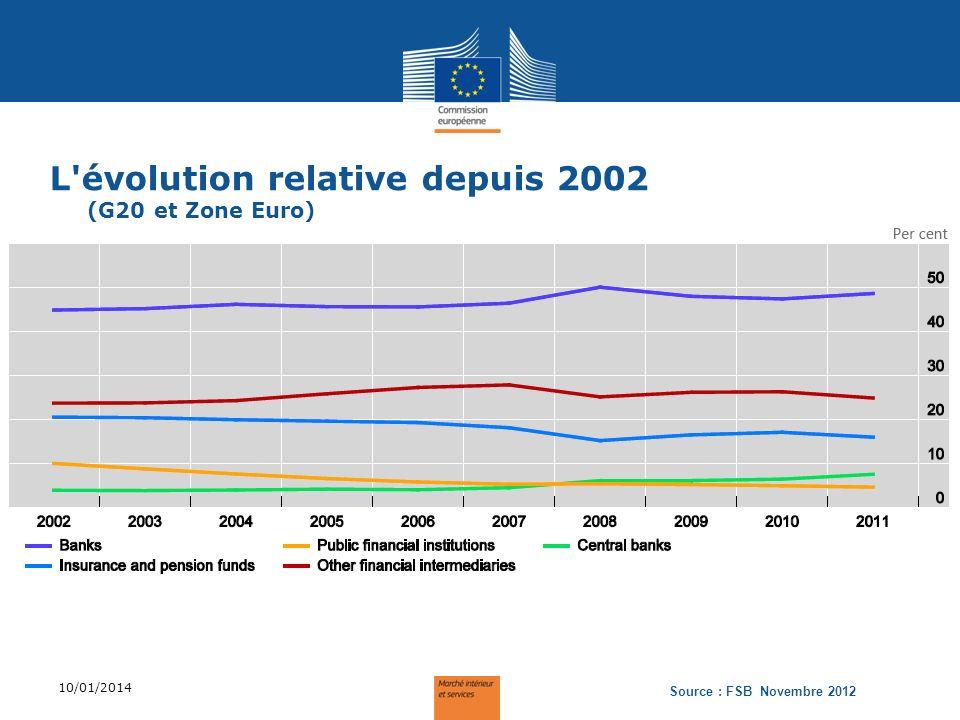 L évolution relative depuis 2002 (/PIB) (G20 et Zone Euro) 10/01/2014 Source : FSB Novembre 2012