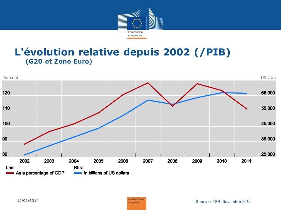 L'évolution relative depuis 2002 (/PIB) (G20 et Zone Euro) 10/01/2014 Source : FSB Novembre 2012