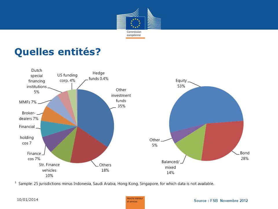 Quelles entités? 10/01/2014 Source : FSB Novembre 2012