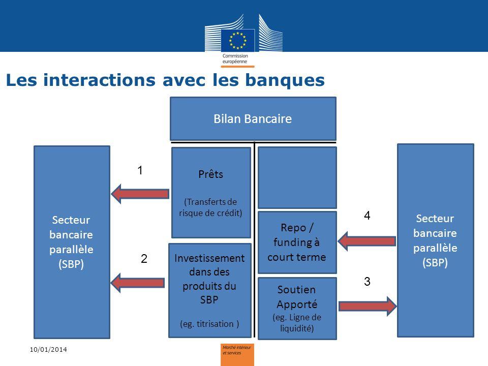 Les interactions avec les banques 10/01/2014 Prêts (Transferts de risque de crédit) Investissement dans des produits du SBP (eg. titrisation ) Repo /