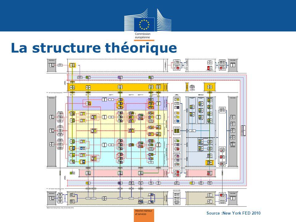 Une chaîne d intermédiation The intermediation chain Source :FSB 2011