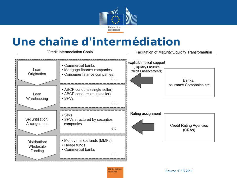 Une chaîne d'intermédiation The intermediation chain Source :FSB 2011