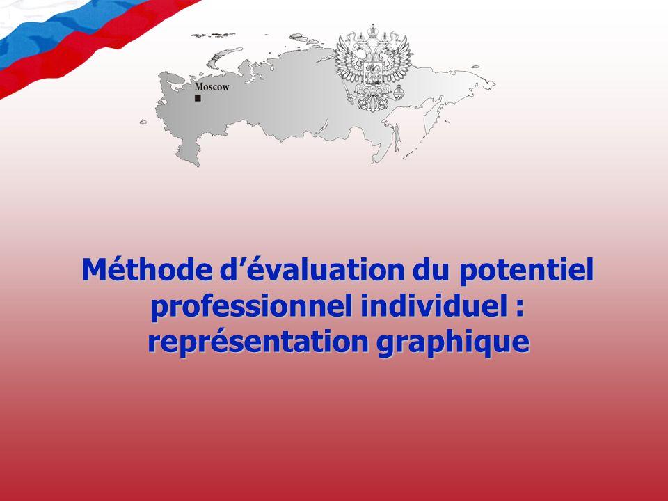 Méthode dévaluation du potentiel professionnel individuel : représentation graphique