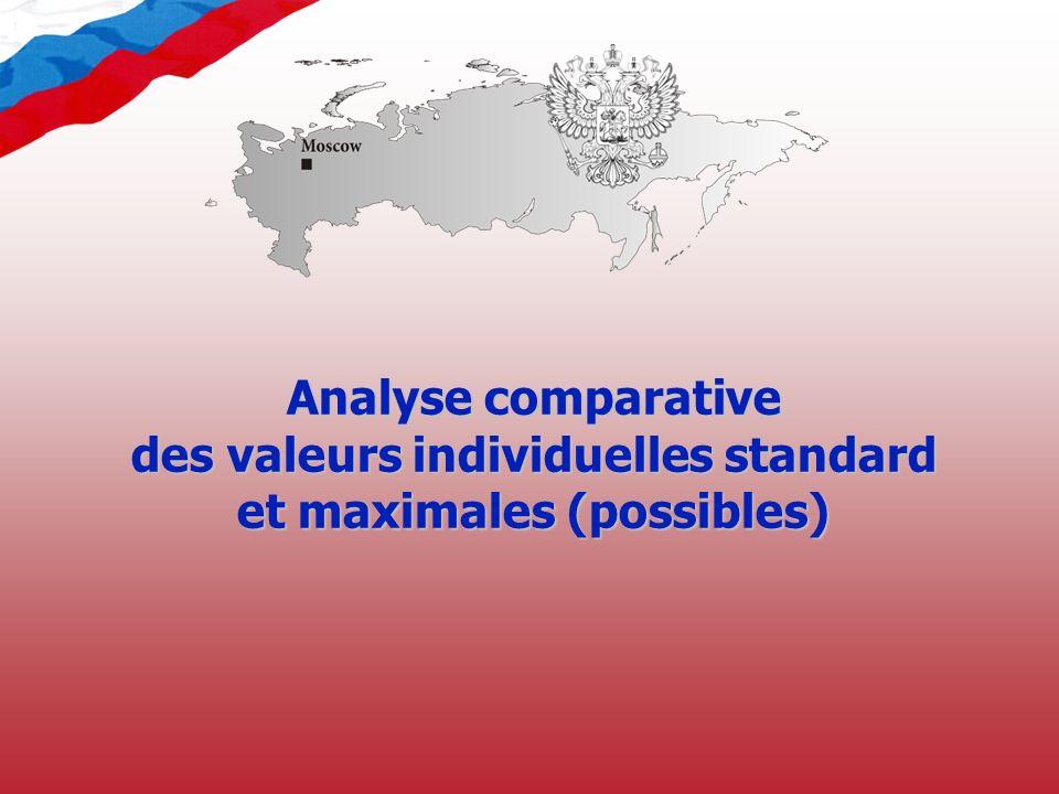 Analyse comparative des valeurs individuelles standard et maximales (possibles)