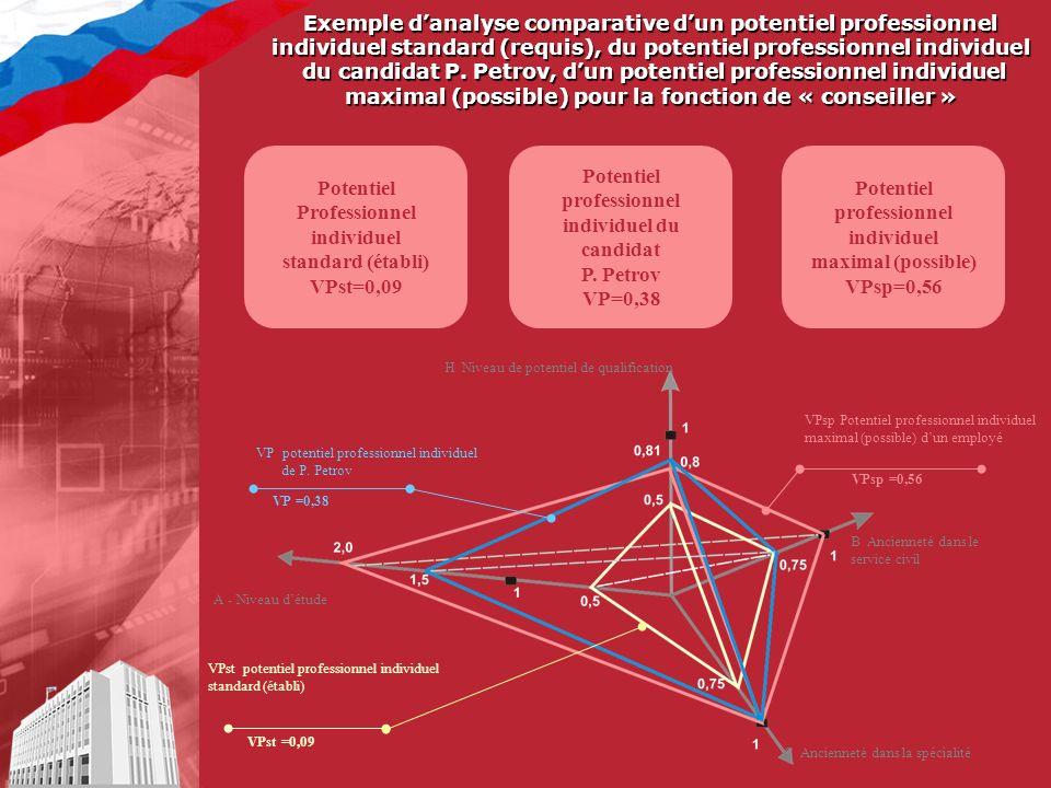 VPsp Potentiel professionnel individuel maximal (possible) dun employé Exemple danalyse comparative dun potentiel professionnel individuel standard (requis), du potentiel professionnel individuel du candidat P.