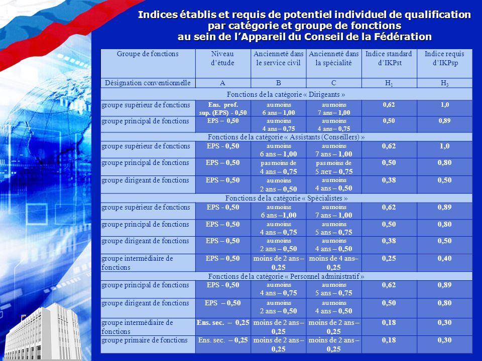 Indices établis et requis de potentiel individuel de qualification par catégorie et groupe de fonctions au sein de lAppareil du Conseil de la Fédération Groupe de fonctionsNiveau détude Ancienneté dans le service civil Ancienneté dans la spécialité Indice standard dIKPst Indice requis dIKPsp Désignation conventionnelleАВСН1Н1 Н3Н3 Fonctions de la catégorie « Dirigeants » groupe supérieur de fonctions Ens.