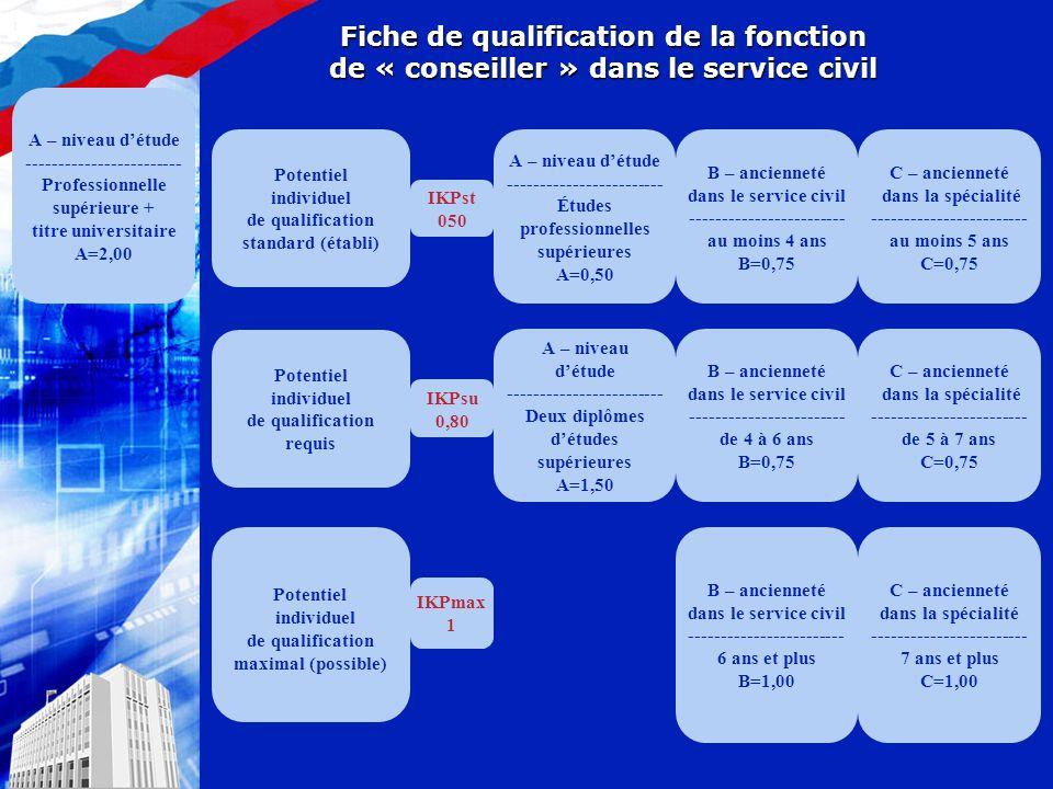 Fiche de qualification de la fonction de « conseiller » dans le service civil Potentiel individuel de qualification standard (établi) Potentiel individuel de qualification requis Potentiel individuel de qualification maximal (possible) IKPst 050 А – niveau détude ------------------------ Études professionnelles supérieures А=0,50 IKPsu 0,80 IKPmax 1 В – ancienneté dans le service civil ------------------------ au moins 4 ans В=0,75 С – ancienneté dans la spécialité ------------------------ au moins 5 ans С=0,75 А – niveau détude ------------------------ Deux diplômes détudes supérieures А=1,50 В – ancienneté dans le service civil ------------------------ de 4 à 6 ans В=0,75 С – ancienneté dans la spécialité ------------------------ de 5 à 7 ans С=0,75 А – niveau détude ------------------------ Professionnelle supérieure + titre universitaire А=2,00 В – ancienneté dans le service civil ------------------------ 6 ans et plus В=1,00 С – ancienneté dans la spécialité ------------------------ 7 ans et plus С=1,00