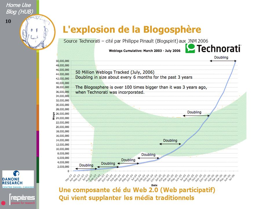 10 Une composante clé du Web 2.0 (Web participatif) Qui vient supplanter les média traditionnels Home Use Blog (HUB) Source Technorati – cité par Philippe Pinault (Blogspirit) aux JNM 2006 L explosion de la Blogosphère