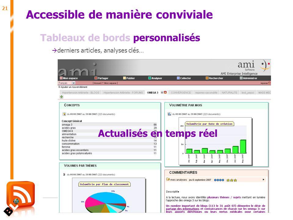 21 Juin 2007 Accessible de manière conviviale Tableaux de bords personnalisés derniers articles, analyses clés… Actualisés en temps réel