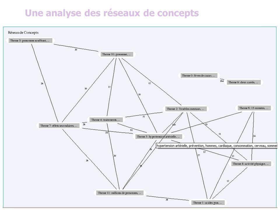 Une analyse des réseaux de concepts