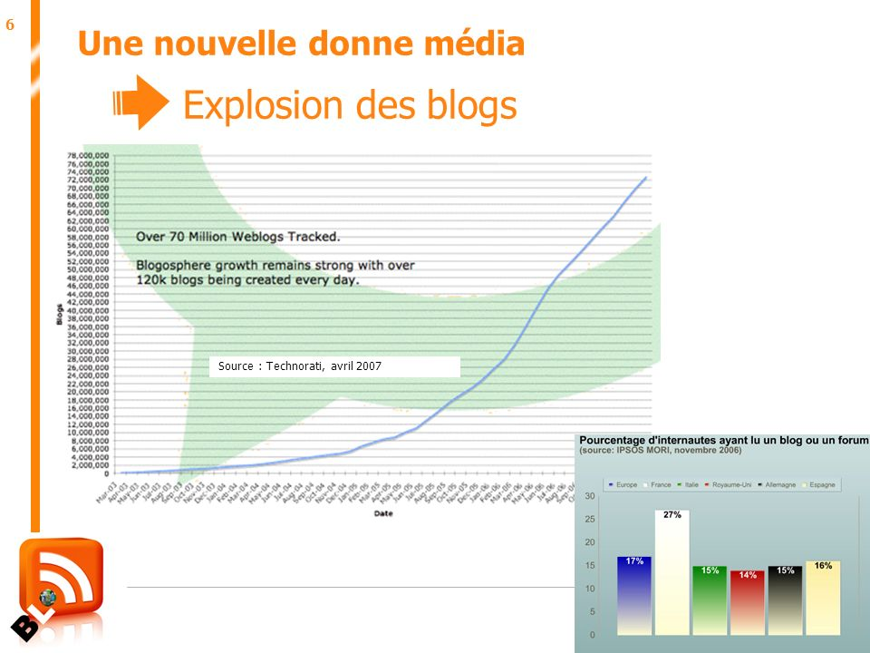 6 Juin 2007 Une nouvelle donne média Source : Technorati, avril 2007 Explosion des blogs
