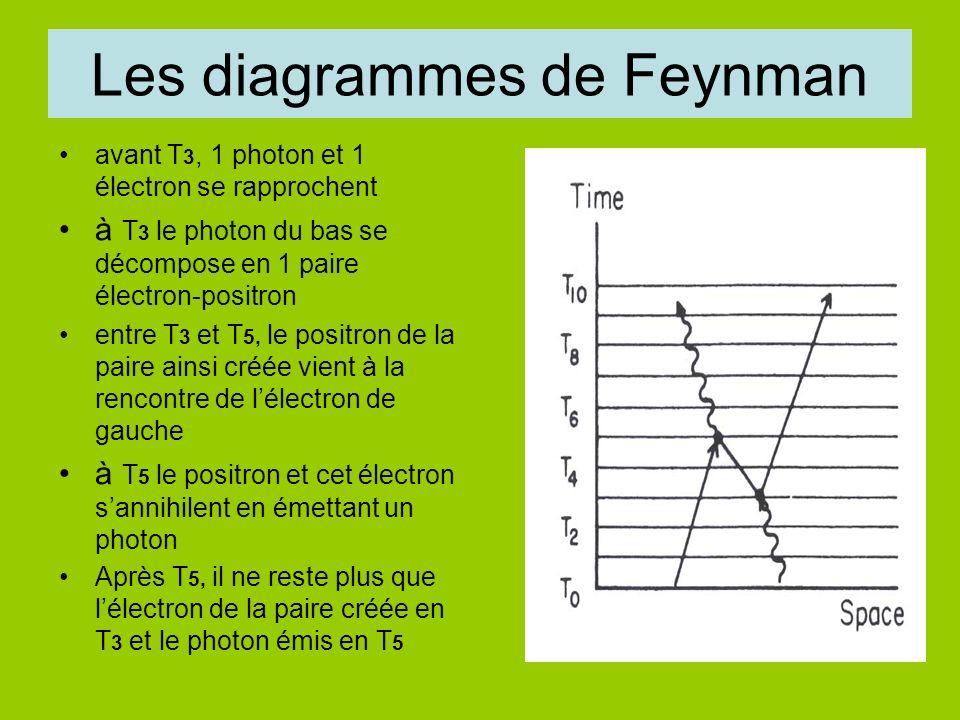 Les diagrammes de Feynman avant T 3, 1 photon et 1 électron se rapprochent à T 3 le photon du bas se décompose en 1 paire électron-positron entre T 3 et T 5, le positron de la paire ainsi créée vient à la rencontre de lélectron de gauche à T 5 le positron et cet électron sannihilent en émettant un photon Après T 5, il ne reste plus que lélectron de la paire créée en T 3 et le photon émis en T 5
