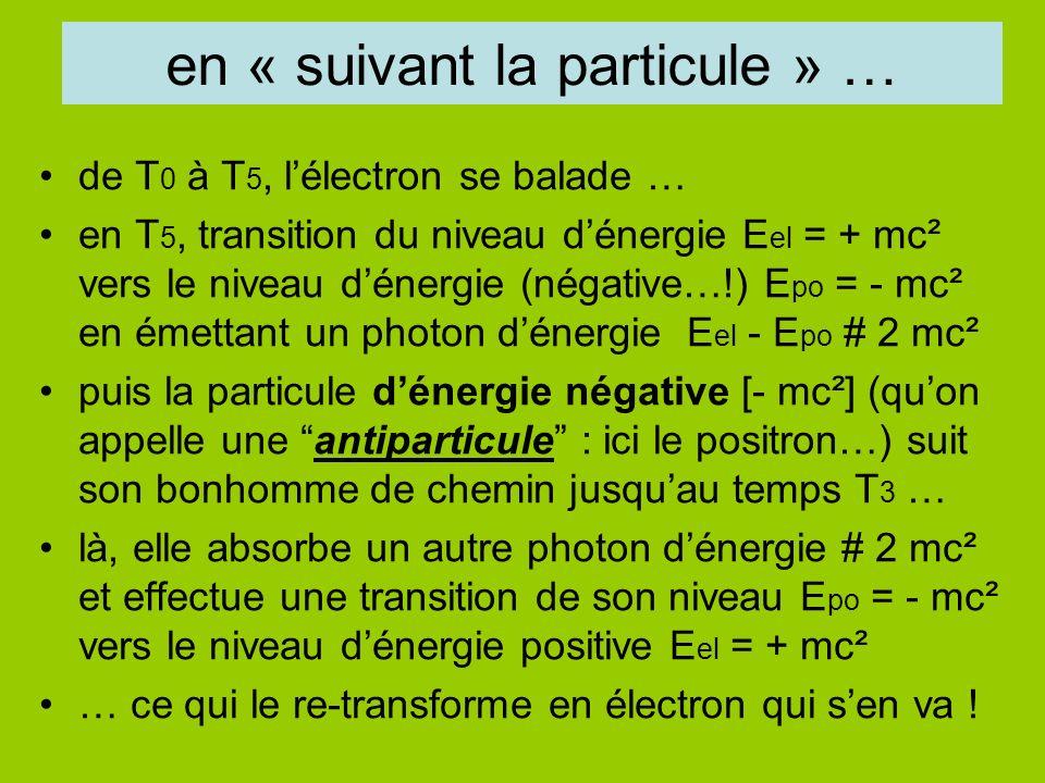 en « suivant la particule » … de T 0 à T 5, lélectron se balade … en T 5, transition du niveau dénergie E el = + mc² vers le niveau dénergie (négative…!) E po = - mc² en émettant un photon dénergie E el - E po # 2 mc² puis la particule dénergie négative [- mc²] (quon appelle une antiparticule : ici le positron…) suit son bonhomme de chemin jusquau temps T 3 … là, elle absorbe un autre photon dénergie # 2 mc² et effectue une transition de son niveau E po = - mc² vers le niveau dénergie positive E el = + mc² … ce qui le re-transforme en électron qui sen va !