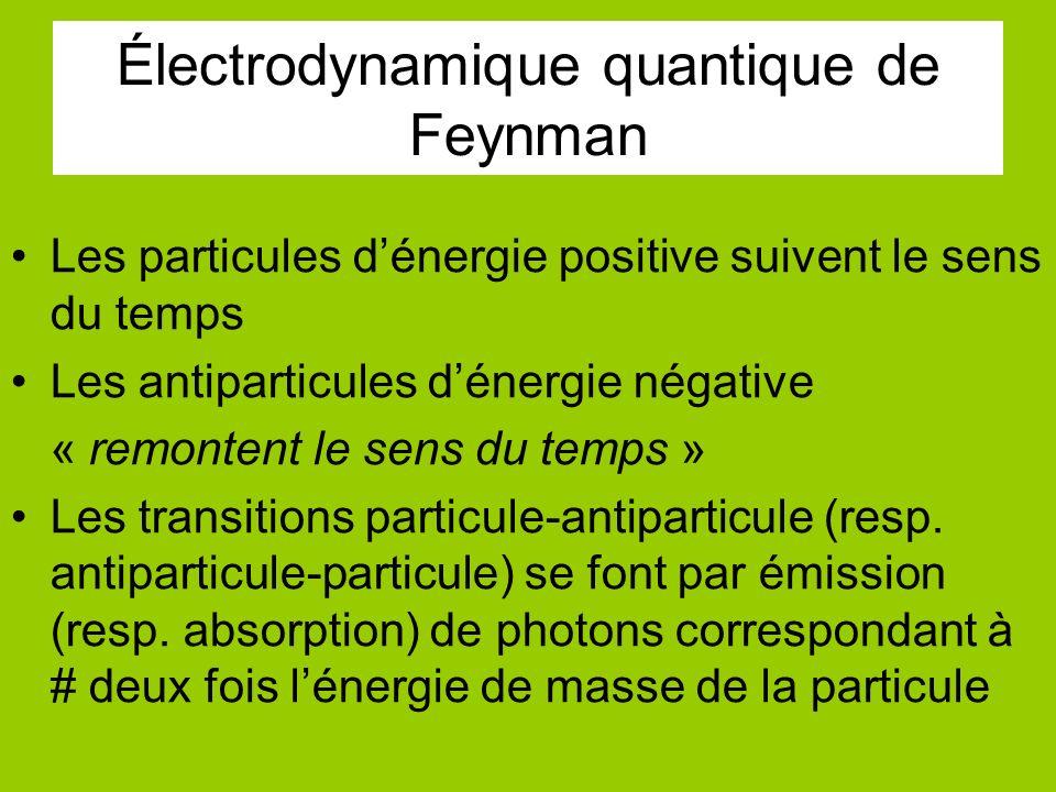 Électrodynamique quantique de Feynman Les particules dénergie positive suivent le sens du temps Les antiparticules dénergie négative « remontent le sens du temps » Les transitions particule-antiparticule (resp.