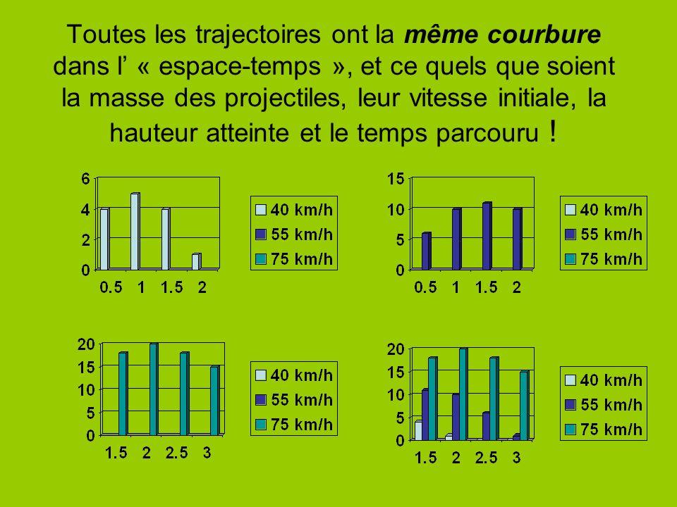 Toutes les trajectoires ont la même courbure dans l « espace-temps », et ce quels que soient la masse des projectiles, leur vitesse initiale, la hauteur atteinte et le temps parcouru !