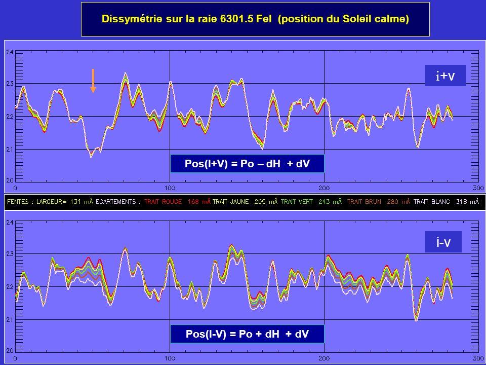 Dissymétrie sur la raie 6301.5 FeI (position du Soleil calme) i +v i-v Pos(I+V) = Po – dH + dV Pos(I-V) = Po + dH + dV