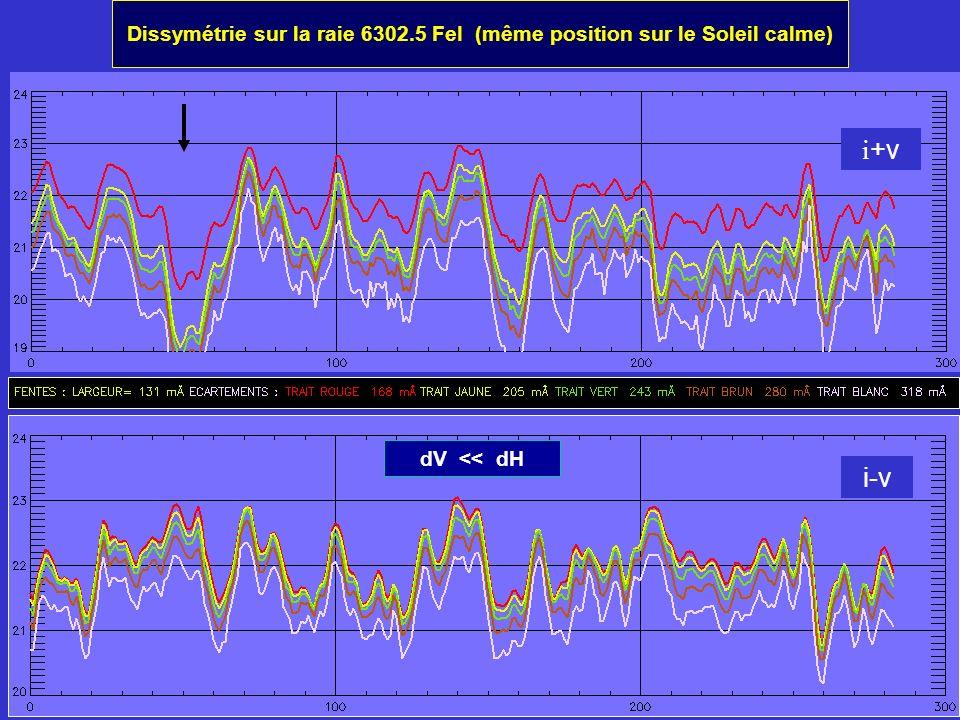 Dissymétrie sur la raie 6302.5 FeI (même position sur le Soleil calme) i +v i-v dV << dH