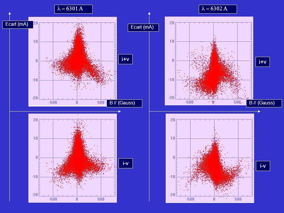 B // (Gauss) Ecart (mA) i +v i-v i +v i-v
