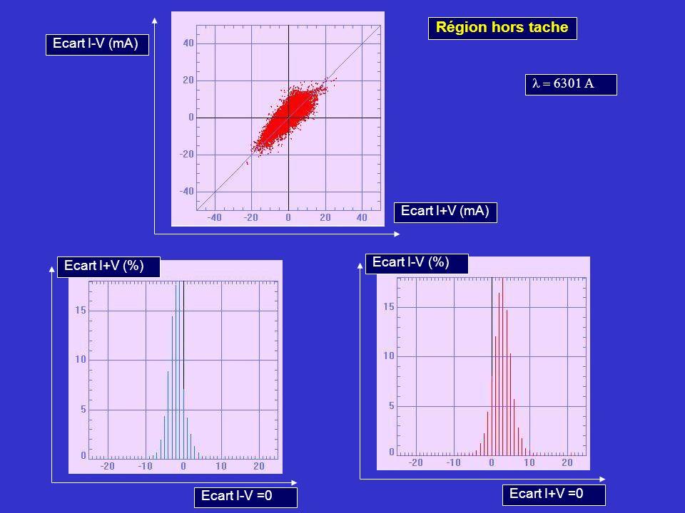 Région hors tache Ecart I+V (mA) Ecart I-V (mA) Ecart I+V (%) Ecart I-V =0 Ecart I-V (%) Ecart I+V =0