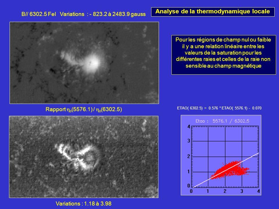 B// 6302.5 FeI Variations : - 823.2 à 2483.9 gauss Rapport (5576.1) / (6302.5) Variations : 1.18 à 3.98 ETAO( 6302.5) = 0.576 * ETAO( 5576.1) - 0.070 Pour les régions de champ nul ou faible il y a une relation linéaire entre les valeurs de la saturation pour les différentes raies et celles de la raie non sensible au champ magnétique Analyse de la thermodynamique locale