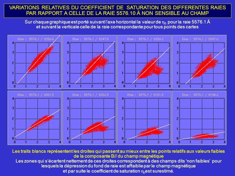 VARIATIONS RELATIVES DU COEFFICIENT DE SATURATION DES DIFFERENTES RAIES PAR RAPPORT A CELLE DE LA RAIE 5576.10 Ä NON SENSIBLE AU CHAMP Sur chaque graphique est porté suivant laxe horizontal la valeur de 0 pour la raie 5576.1 Ä et suivant la verticale celle de la raie correspondante pour tous points des cartes Les traits blancs représentent les droites qui passent au mieux entre les points relatifs aux valeurs faibles de la composante B// du champ magnétique Les zones qui sécartent nettement de ces droites correspondent à des champs dits non faibles pour lesquels la dépression du fond de raie est affaiblie par le champ magnétique et par suite le coefficient de saturation est surestimé.