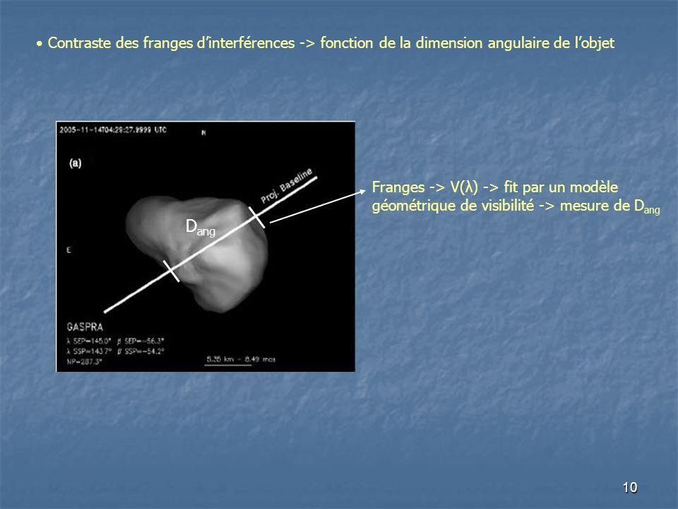 10 Contraste des franges dinterférences -> fonction de la dimension angulaire de lobjet Franges -> V(λ) -> fit par un modèle géométrique de visibilité -> mesure de D ang D ang