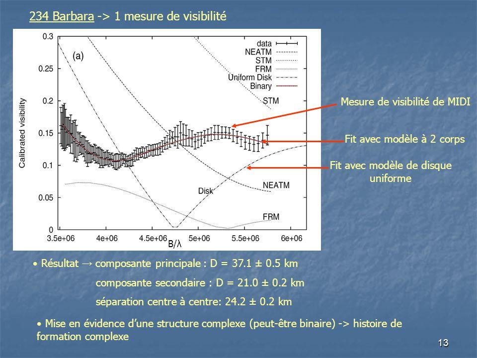 13 234 Barbara -> 1 mesure de visibilité Résultat composante principale : D = 37.1 ± 0.5 km composante secondaire : D = 21.0 ± 0.2 km séparation centre à centre: 24.2 ± 0.2 km Mise en évidence dune structure complexe (peut-être binaire) -> histoire de formation complexe Fit avec modèle de disque uniforme Mesure de visibilité de MIDI Fit avec modèle à 2 corps B/λ